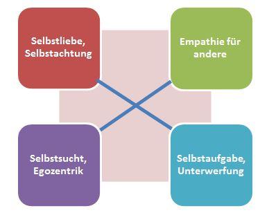 wertequadrat - Beispiele Fur Werte